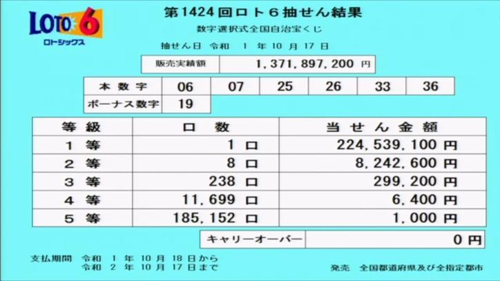 第1424回ロト6抽選結果