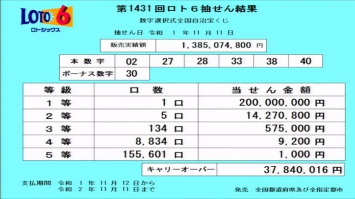 第1431回ロト6当選番号速報