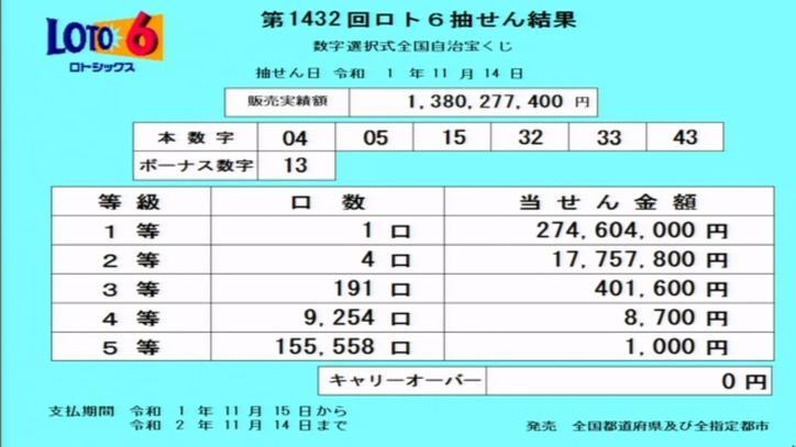 第1432回ロト6当選番号速報