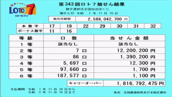 第343回ロト7当選番号速報-キャリーオーバー発生!!