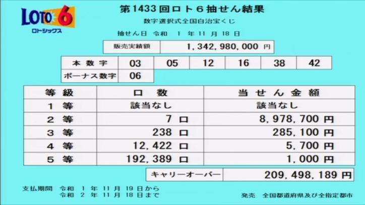 第1433回ロト6当選番号速報-キャリーオーバー発生!!