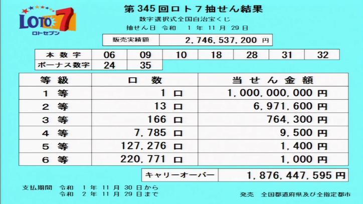 第345回ロト7当選番号速報-キャリーオーバー発生!!