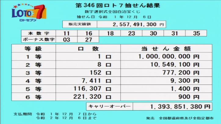 第346回ロト7当選番号速報-キャリーオーバー発生!!