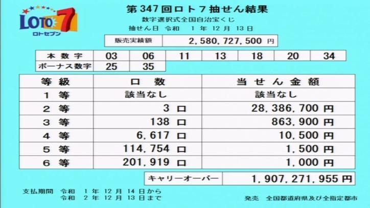 第347回ロト7当選番号速報-キャリーオーバー発生!!