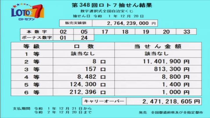 第348回ロト7当選番号速報-キャリーオーバー発生!!