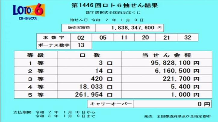 第1446回ロト6当選番号速報