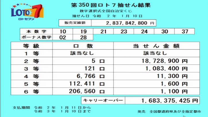 第350回ロト7当選番号速報-キャリーオーバー発生!!
