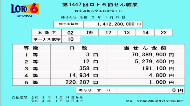 第1447回ロト6当選番号速報