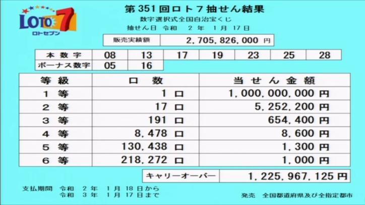第351回ロト7当選番号速報-キャリーオーバー発生!!