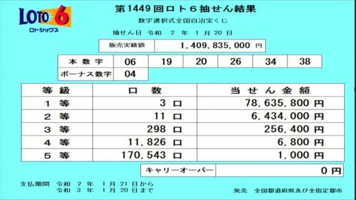 第1449回ロト6当選番号速報