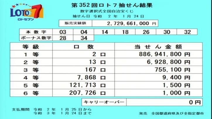 第352回ロト7当選番号速報