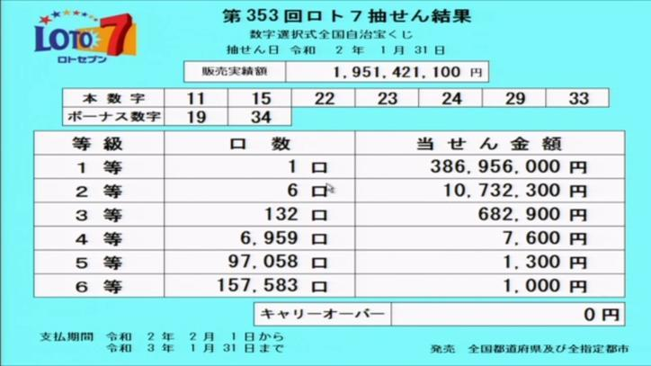第353回ロト7当選番号速報