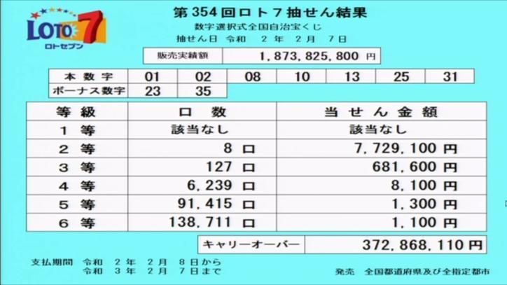 第354回ロト7当選番号速報-キャリーオーバー発生!!