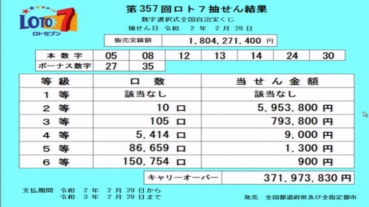 第357回ロト7当選番号速報-キャリーオーバー発生!!