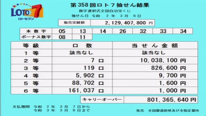 第358回ロト7当選番号速報-キャリーオーバー発生!!