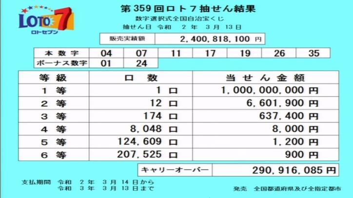 第359回ロト7当選番号速報-キャリーオーバー発生!!
