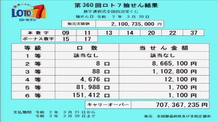 第360回ロト7当選番号速報-キャリーオーバー発生!!