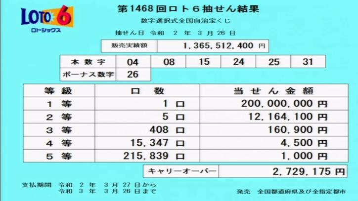 第1468回ロト6当選番号速報-キャリーオーバー発生!!