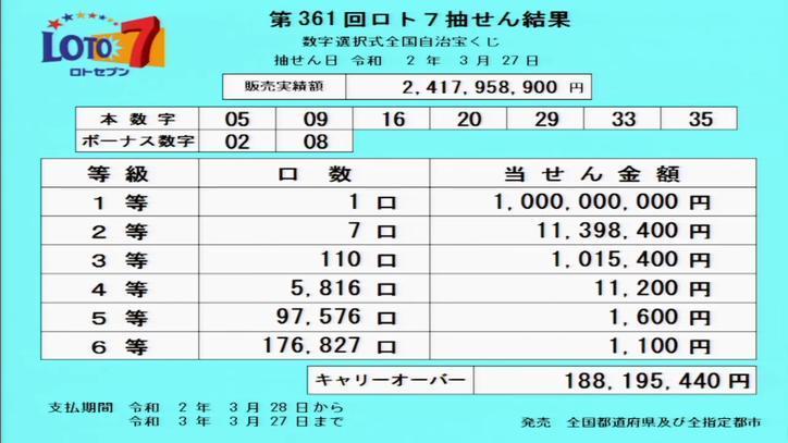 第361回ロト7当選番号速報-キャリーオーバー発生!!