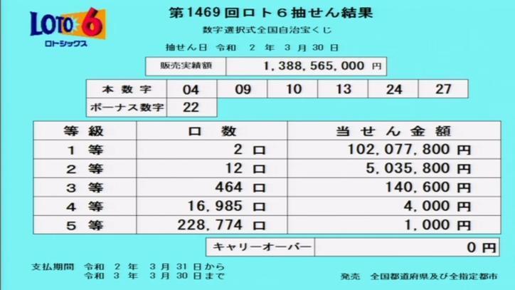 第1469回ロト6当選番号速報