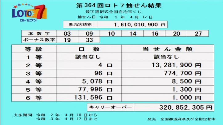 第364回ロト7当選番号速報-キャリーオーバー発生!!