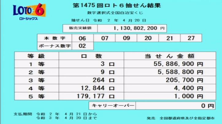 第1475回ロト6当選番号速報