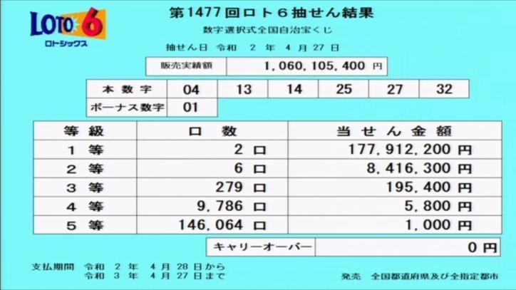 第1477回ロト6当選番号速報