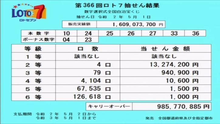 第366回ロト7当選番号速報-キャリーオーバー発生!!