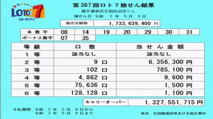 第367回ロト7当選番号速報-キャリーオーバー発生!!