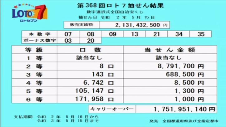 第368回ロト7当選番号速報-キャリーオーバー発生!!