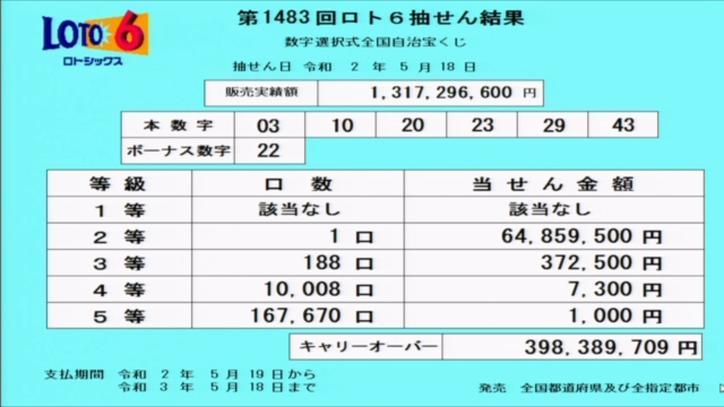 第1483回ロト6当選番号速報-キャリーオーバー発生!!