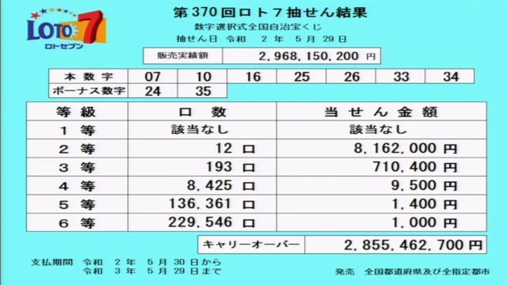 第370回ロト7当選番号速報-キャリーオーバー発生!!