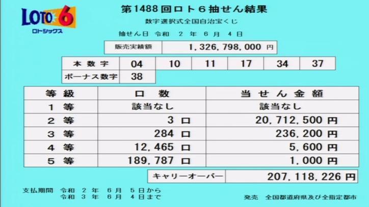 第1488回ロト6当選番号速報-キャリーオーバー発生!!