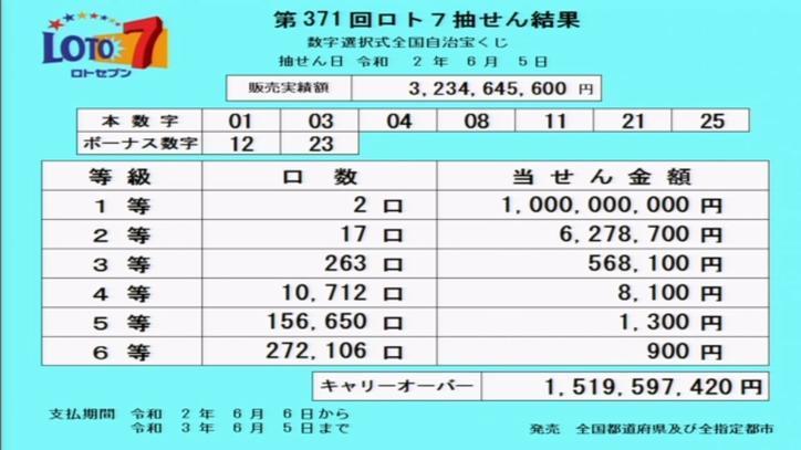 第371回ロト7当選番号速報-キャリーオーバー発生!!