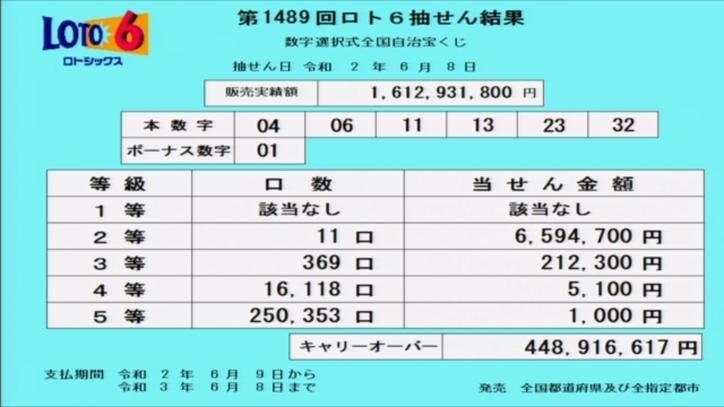 第1489回ロト6当選番号速報-キャリーオーバー発生!!