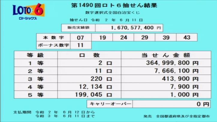 第1490回ロト6当選番号速報