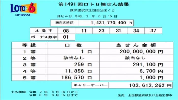 第1491回ロト6当選番号速報-キャリーオーバー発生!!
