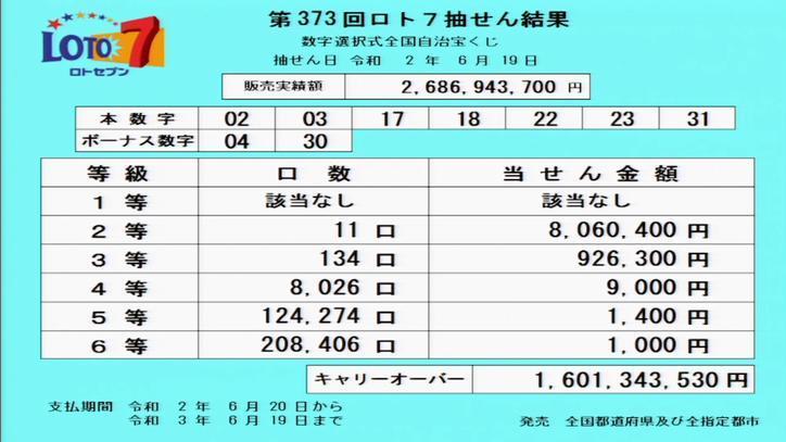 第373回ロト7当選番号速報-キャリーオーバー発生!!