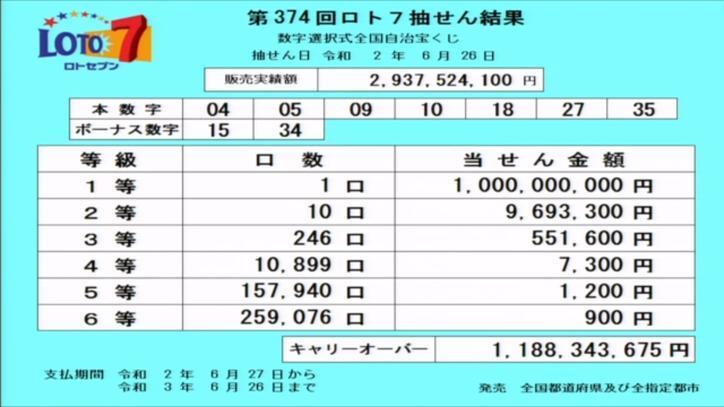 第374回ロト7当選番号速報-キャリーオーバー発生!!