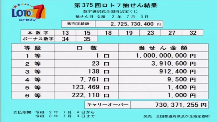 第375回ロト7当選番号速報-キャリーオーバー発生!!