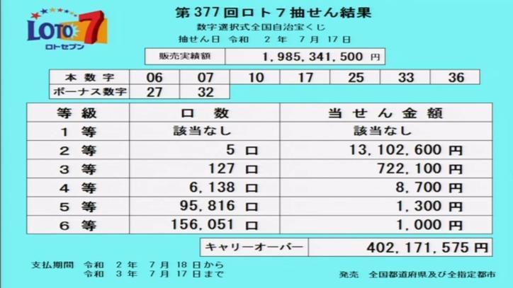 第377回ロト7当選番号速報-キャリーオーバー発生!!