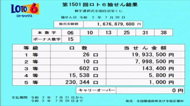 第1501回ロト6当選番号速報