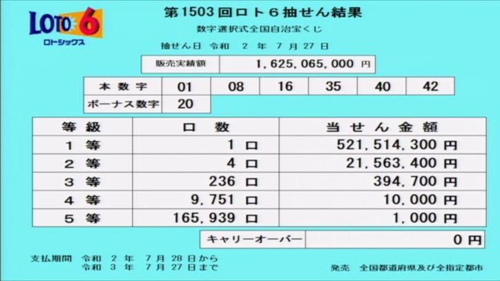 第1503回ロト6当選番号速報