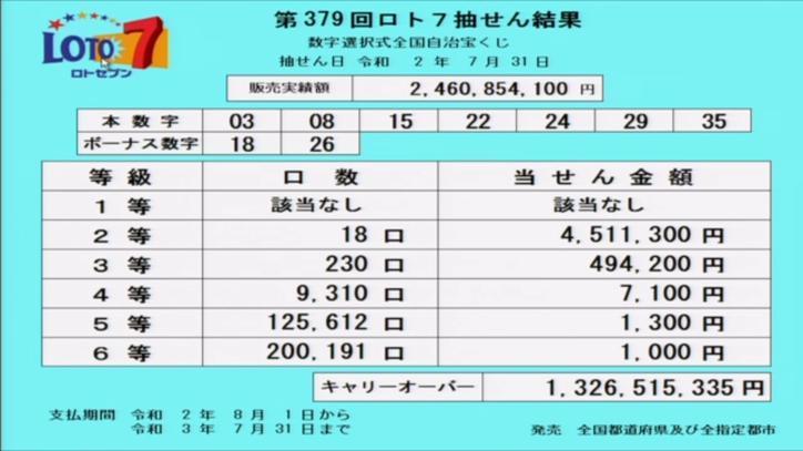 第379回ロト7当選番号速報-キャリーオーバー発生!!