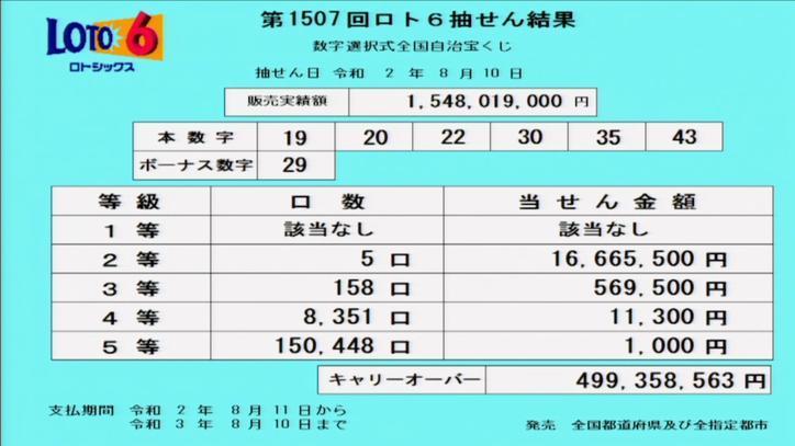 第1507回ロト6当選番号速報-キャリーオーバー発生!!