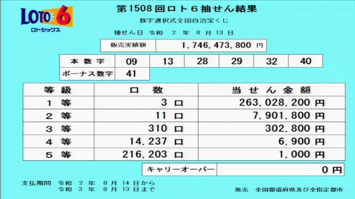 第1508回ロト6当選番号速報(2020年8月13日)