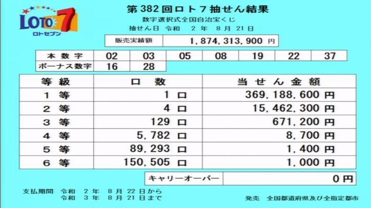 第382回ロト7当選番号速報