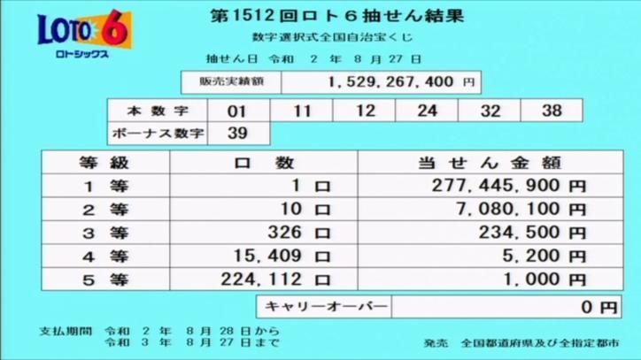 第1512回ロト6当選番号速報