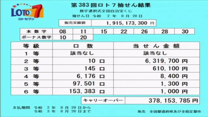第383回ロト7当選番号速報-キャリーオーバー発生!!