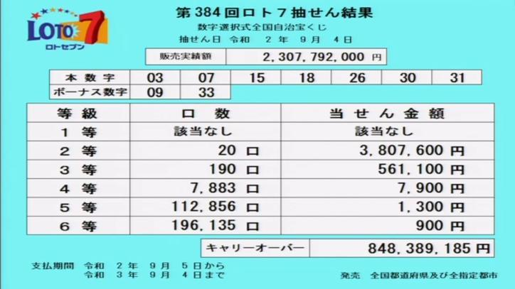 第384回ロト7当選番号速報-キャリーオーバー発生!!